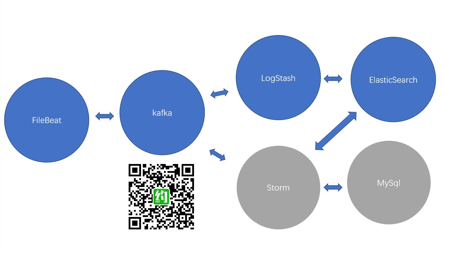 大型互联网平台日志系统(FileBeat+Kafka+LogStash+Elastic+Storm+MySql)小白从入门实战篇